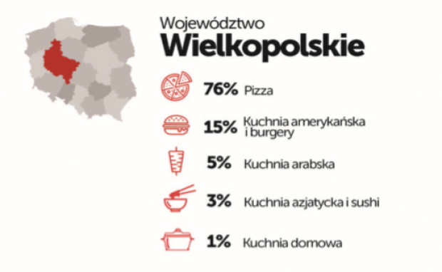 Ranking Restauracji Azjatyckich Wg Pizzaportalpl Delivery
