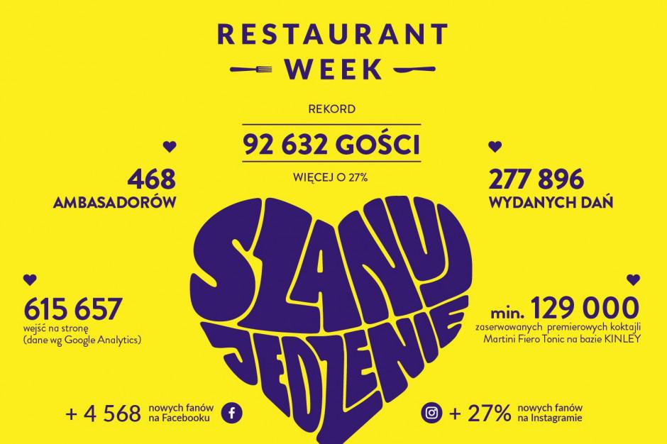 Rekordowa edycja Restaurant Week. W wiosennej odsłonie wzięło udział 92 tys. gości!