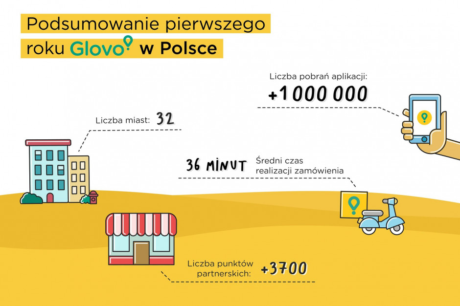 Glovo podsumowało pierwszy rok w Polsce. Konsumenci pokochali zamawianie jedzenia!