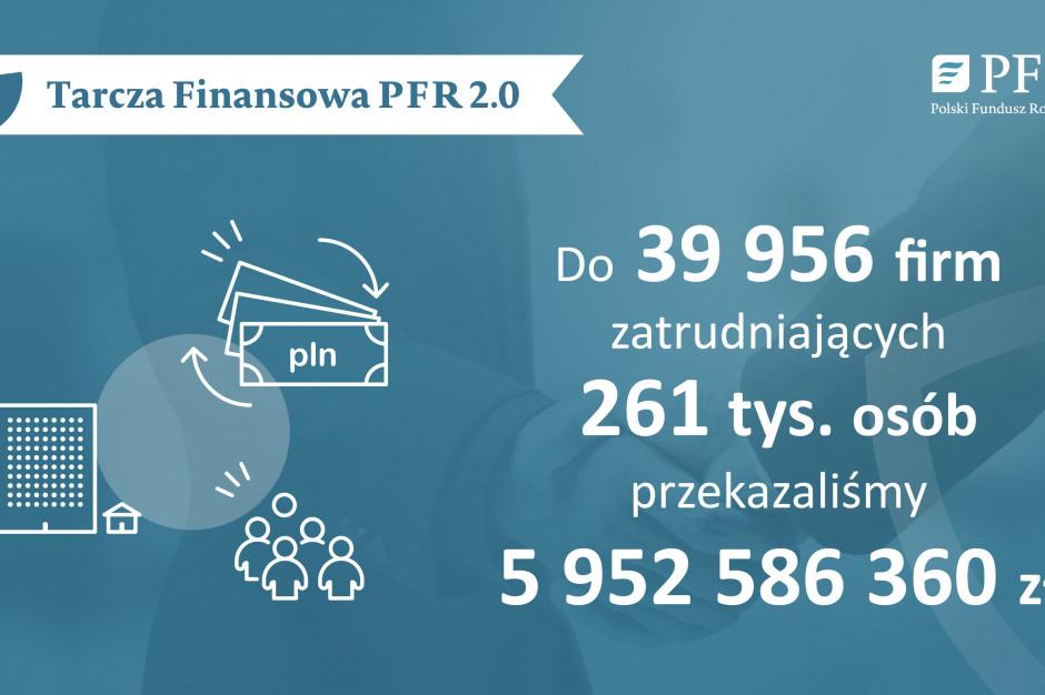 PFR: blisko 6 mld zł subwencji otrzymały firmy z Tarczy PFR 2.0