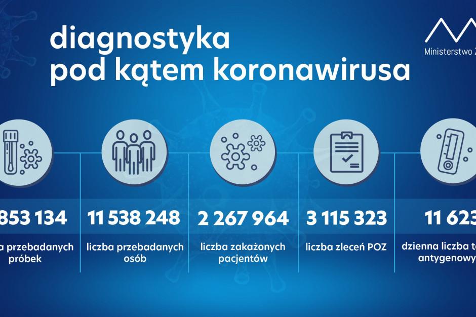 MZ: 16 965 nowych przypadków zakażenia koronawirusem